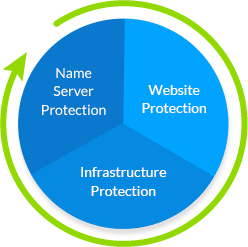dns-protection