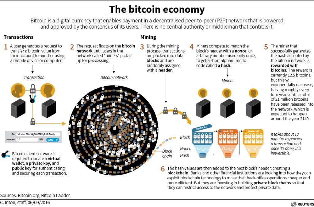 Bitcoin - hvordan fungerer det? the bitcoin economy
