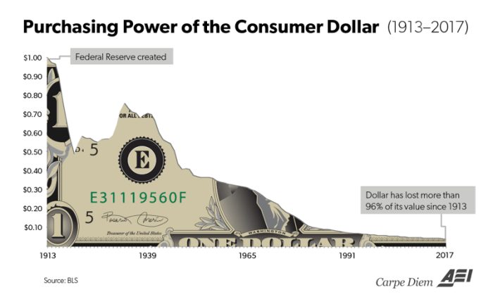 Bitcoin i min portefølje dollarens fald