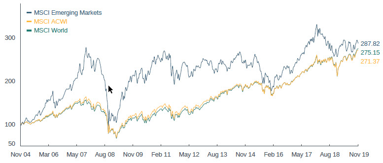 Sparindex Emerging Markets graf