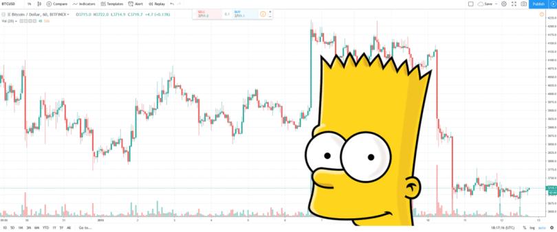 Bitcoin - Hvornår skal du købe? bart chart frinans