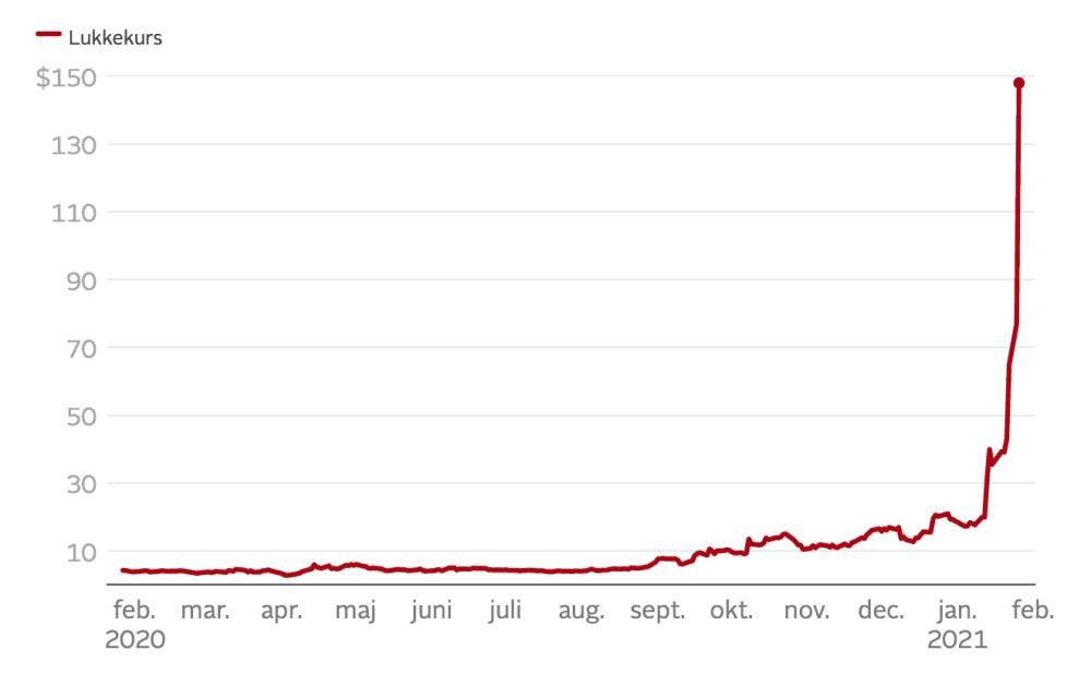 Der er udbrudt krig på aktiemarkedet Gamestop kurs