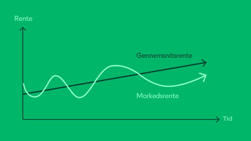 Arbejdsmarkedspension forskellen på gennemsnitsrente og markedsrente