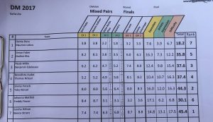 German Championships 2017 Mixed Results