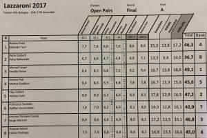Open Results