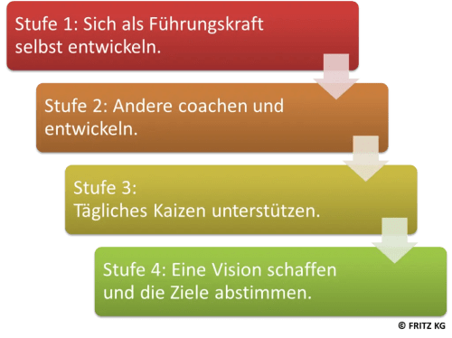FRITZ Lean Leadership Modell