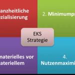FRITZ - EKS-Methode