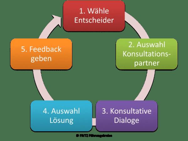 FRITZ - Entscheidungen treffen - Konsultativer Einzelentscheid