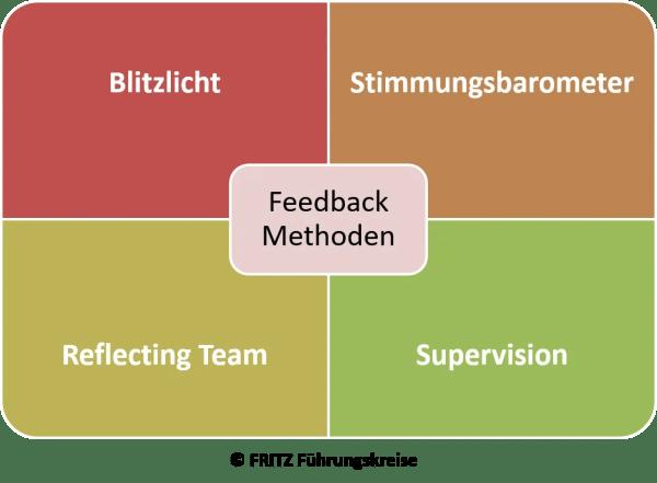 FRITZ Feedback Methoden