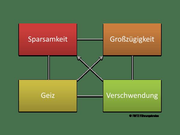 FRITZ Dreigestirn der Kommunikation