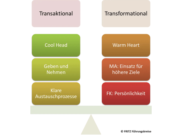 Transformationale vs. Transaktionale Führung