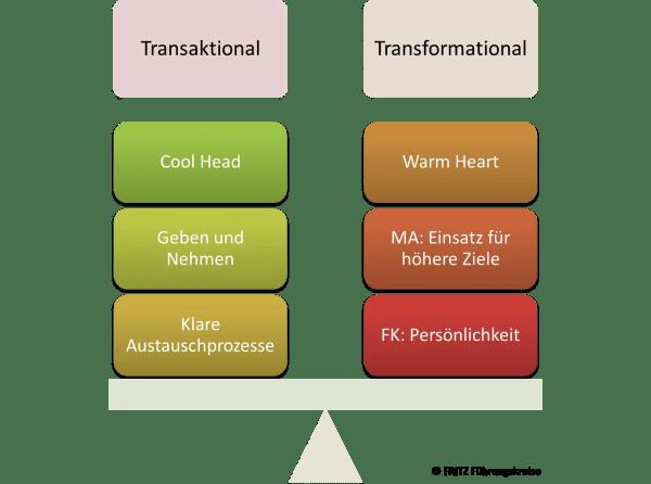 FRITZ Transaktionale Führung