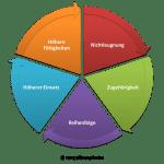 FRITZ - Systemprinzipien