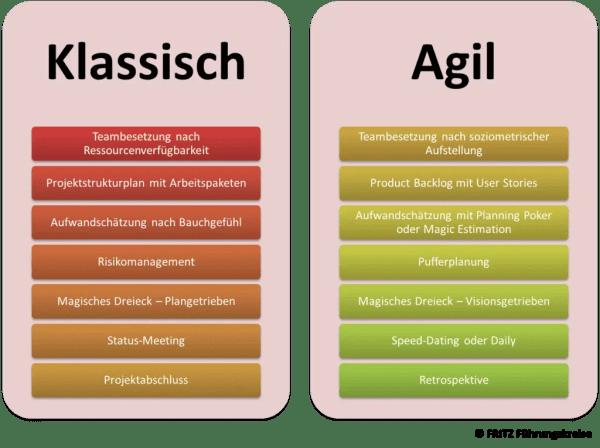 FRITZ - Agil vs klassisches Projektmanagement Vergleich