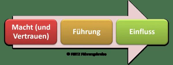 FRITZ - Macht und Führung