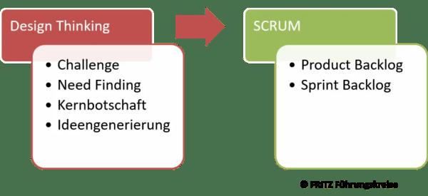 FRITZ Design Thinking und SCRUM