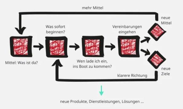 FRITZ-Effectuation-Prozess