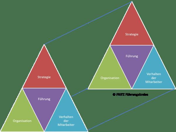 FRITZ Agile Unternehmensentwicklung 1