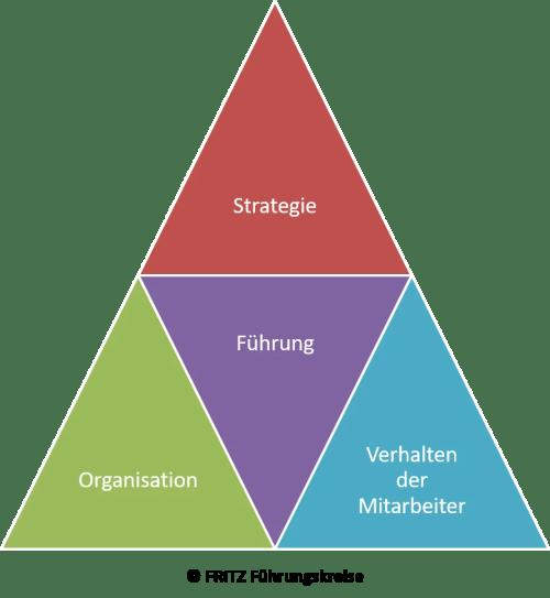 FRITZ Agile Unternehmensentwicklung