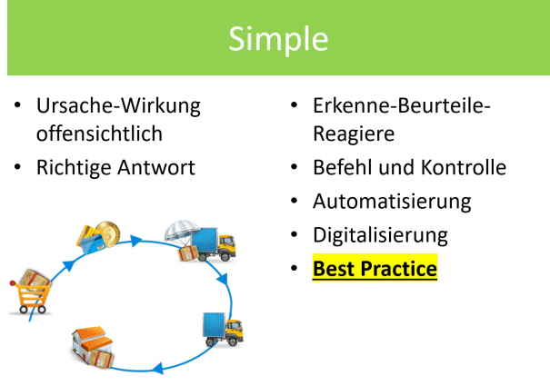 FRITZ-Cynefin-Simple