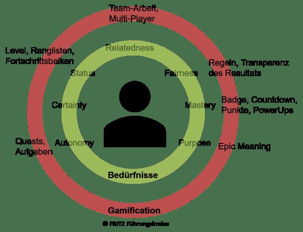 FRITZ - Gamification