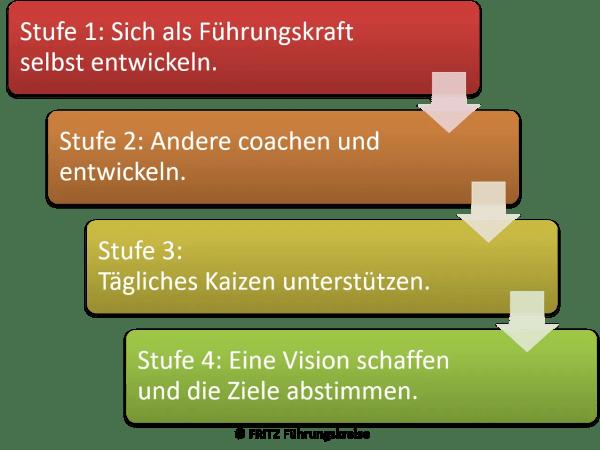 FRITZ Führungskriese - Ich-Entwicklung bei Führungskräften - Lean Leadership Modell
