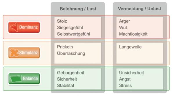 FRITZ - FRITZ - Die 7 größten Irrtümer der Motivation - Hans-Georg Häusel
