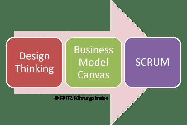 FRITZ - Agile Methoden im Mix 1