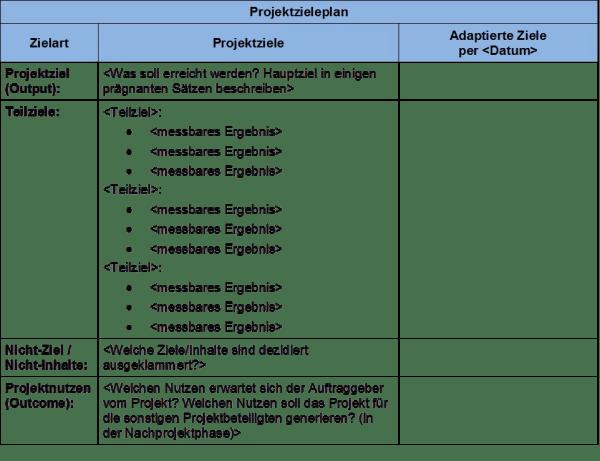 FRITZ - Projektziele smart definieren - Projektzieleplan