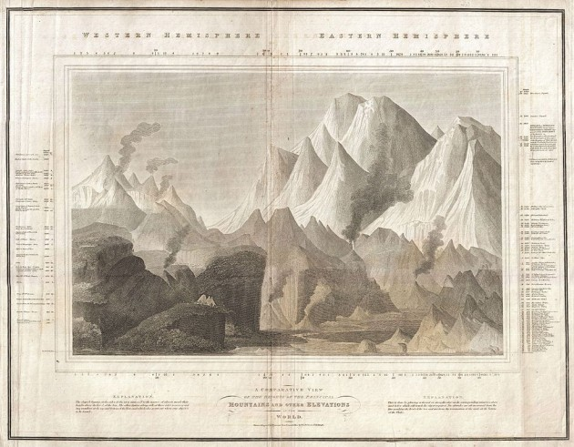 """John Thomson, """"A Comparative View of the Heights of the Principal Mountains and other Elevations in the World"""", (1817, mappa comparativa dei principali rilievi montuosi)"""