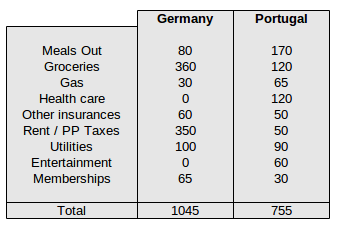 monthly expenses germany portugal