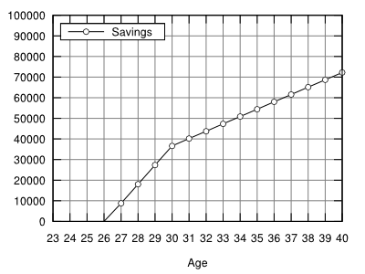 savings post-doc