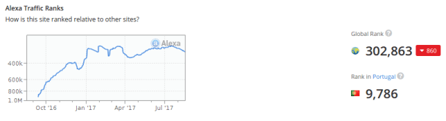 alexa ranking july