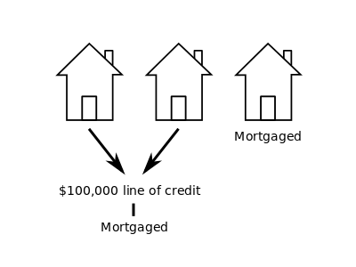 mortgaged portfolio line of credit