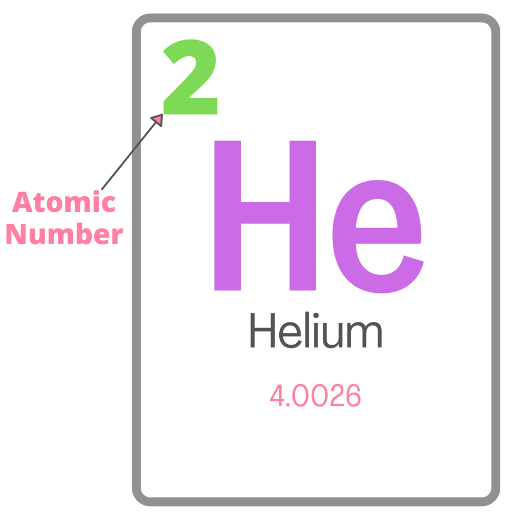 How to find the atomic number of an element