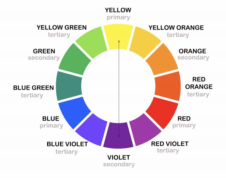 Complementary colors on a color wheel drawing