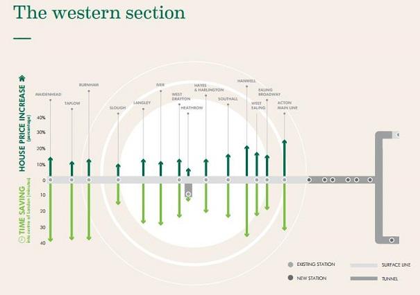 Gráfico de aumento del precio de la vivienda en la rama oeste del Crossrail