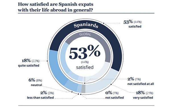 Satisfacción de los expatriados españoles en el extranjero