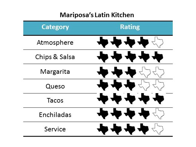Mariposa\'s Latin Kitchen - From Texas to Beyond