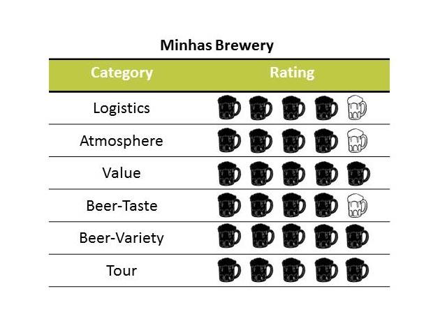 Minhas Brewery