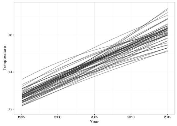 50 random simulated trends drawn from the posterior distribution of the fitted model: 1995–2015