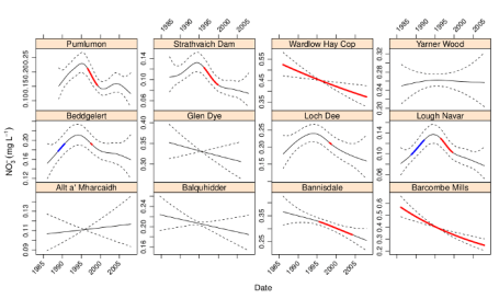 Figure 1: Nitrate concentrations in rainfall at upland UK deposition monitoring sites showing estimated trend and point-wise 95% confidence interval. Periods of significant increase (blue) or decrease (red) are indicated by the coloured sections of the trend