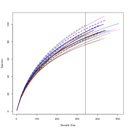 Second attempt at rarefaction curves with custom colours and plotting.