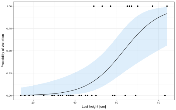 Estimated probability of visitation plus pointwise 95% confidence interval.