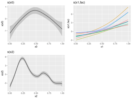 The result of draw(mod) for a more complex GAM containing a factor-smooth-interaction term with bs = 'fs'.