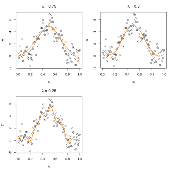 Three LOESS fits to the example data using span = 0.75, 0.25 and 0.5