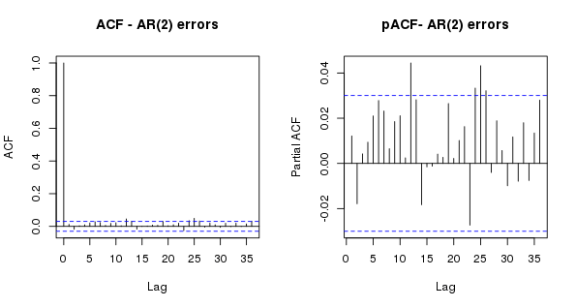 ACF and pACF of the residuals from the GAM model with AR(2) correlation matrix