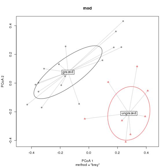 An alternate plot produced by plot.betadisper() showing 1 standard deviation ellipses.
