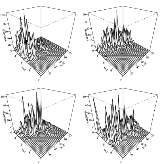 Figure 6: Simulated counts using negative binomial errors from bivariate Gaussian species responses for four selected species.