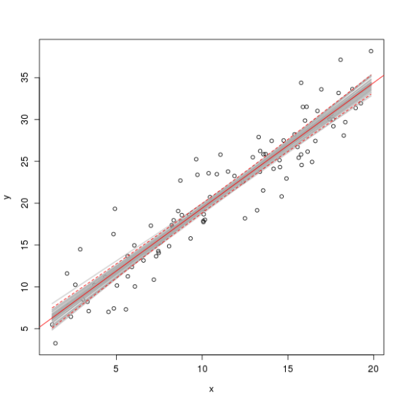 Fitted linear model and 50 posterior simulations (grey band) and 95% point-wise confidence interval (red dashes)